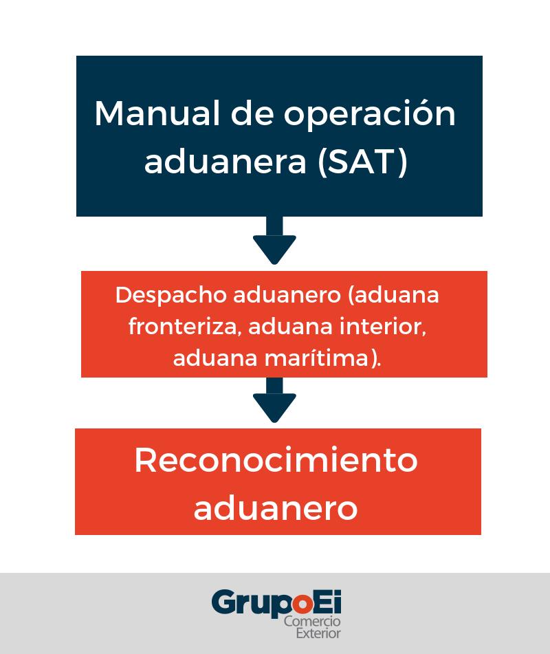 manual-de-operaciones-sat