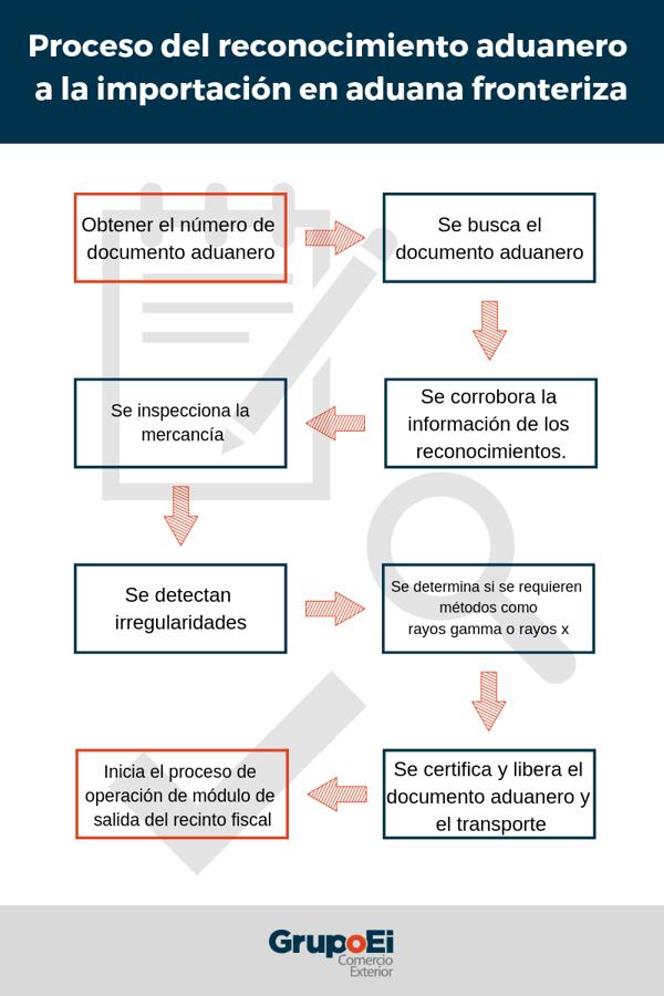 reconocimiento-aduanero-aduana-fronteriza