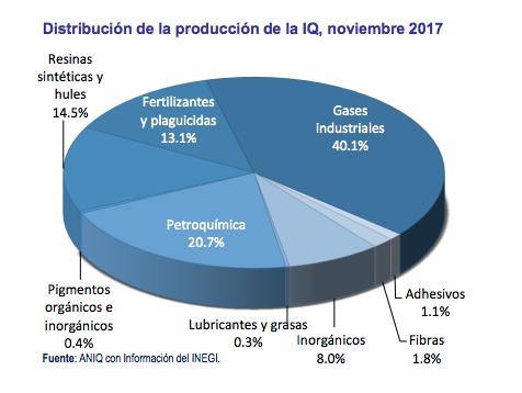 distribucion-produccion-industria-quimica-aniq-inegi-noviembre2017