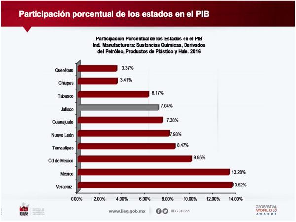 industria-quimica-ficha-sectorial-participacion-en-el-pib