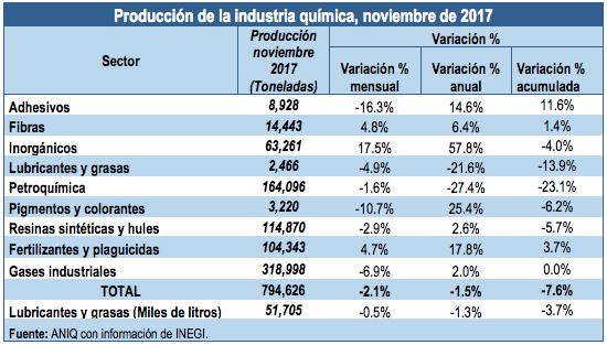 produccion-industria-quimica-aniq-inegi-noviembre2017