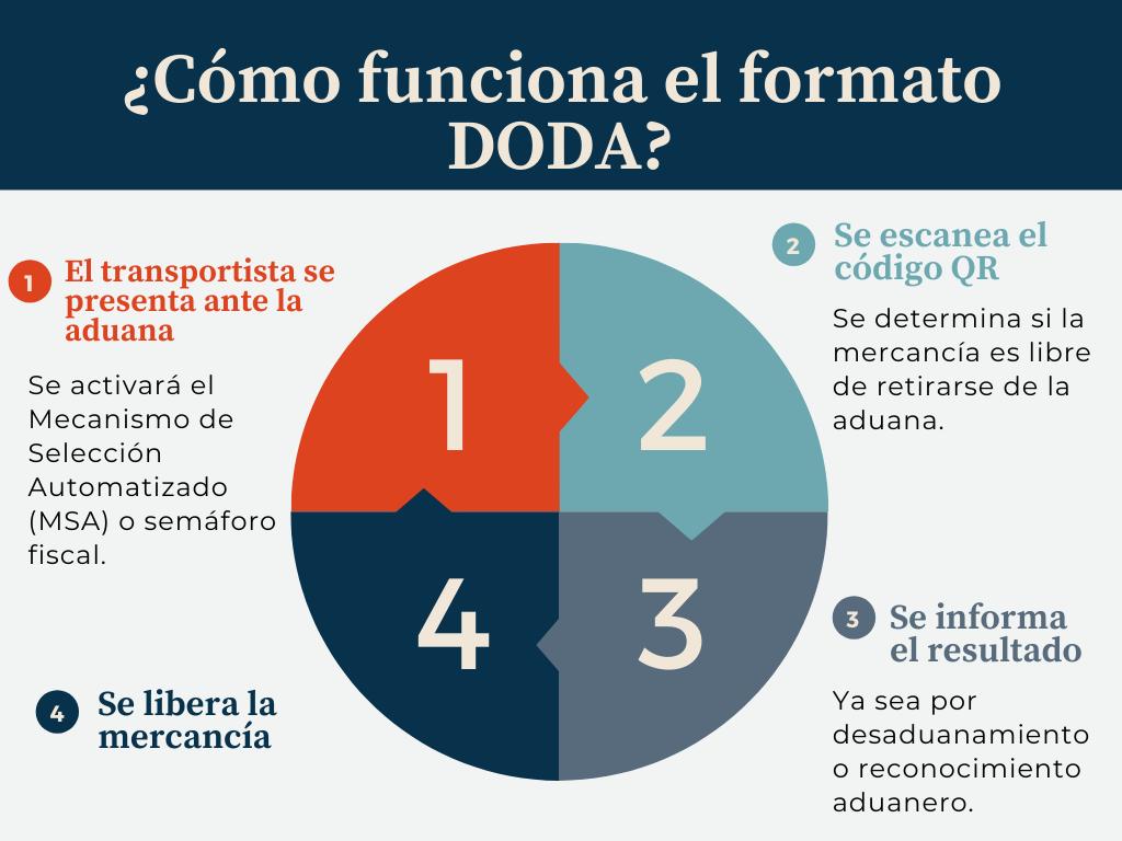 agilizar-despacho-aduanero-formato-doda-2
